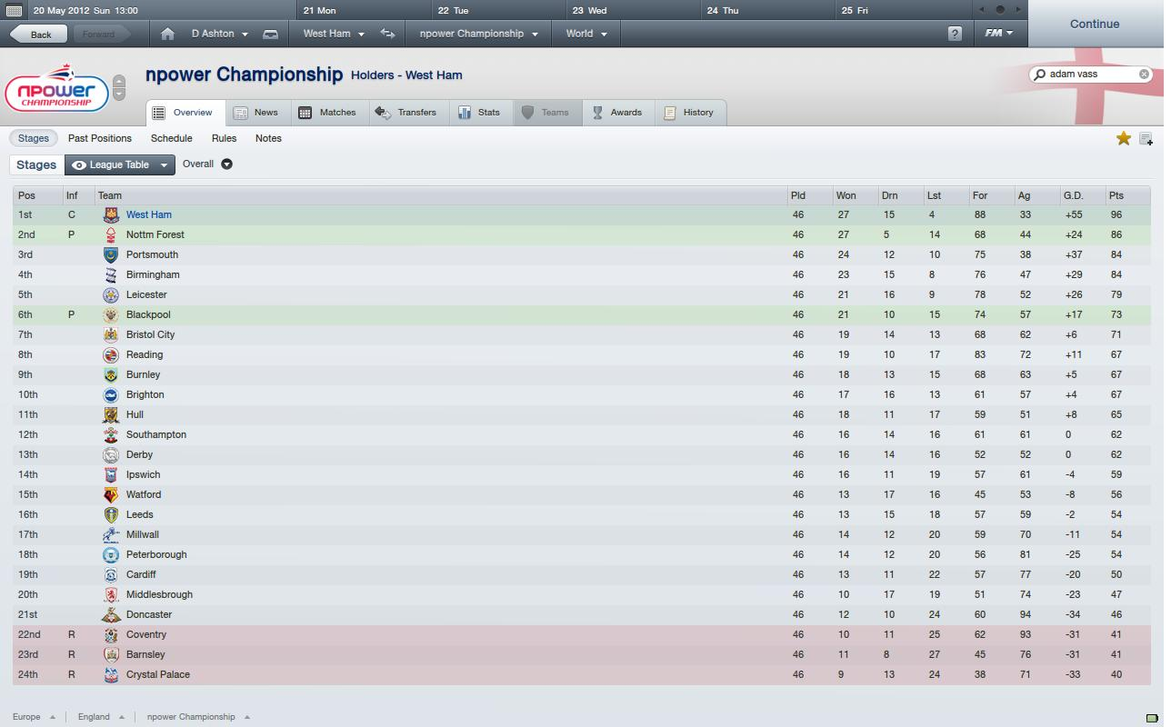 Devilfishfm my football manager blog page 2 for Fa league table